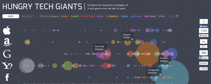 Mejora de las técnicas para crear infografías más creativas
